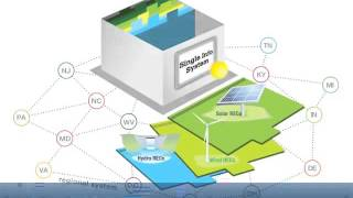 Creating a Renewable Energy Certificate